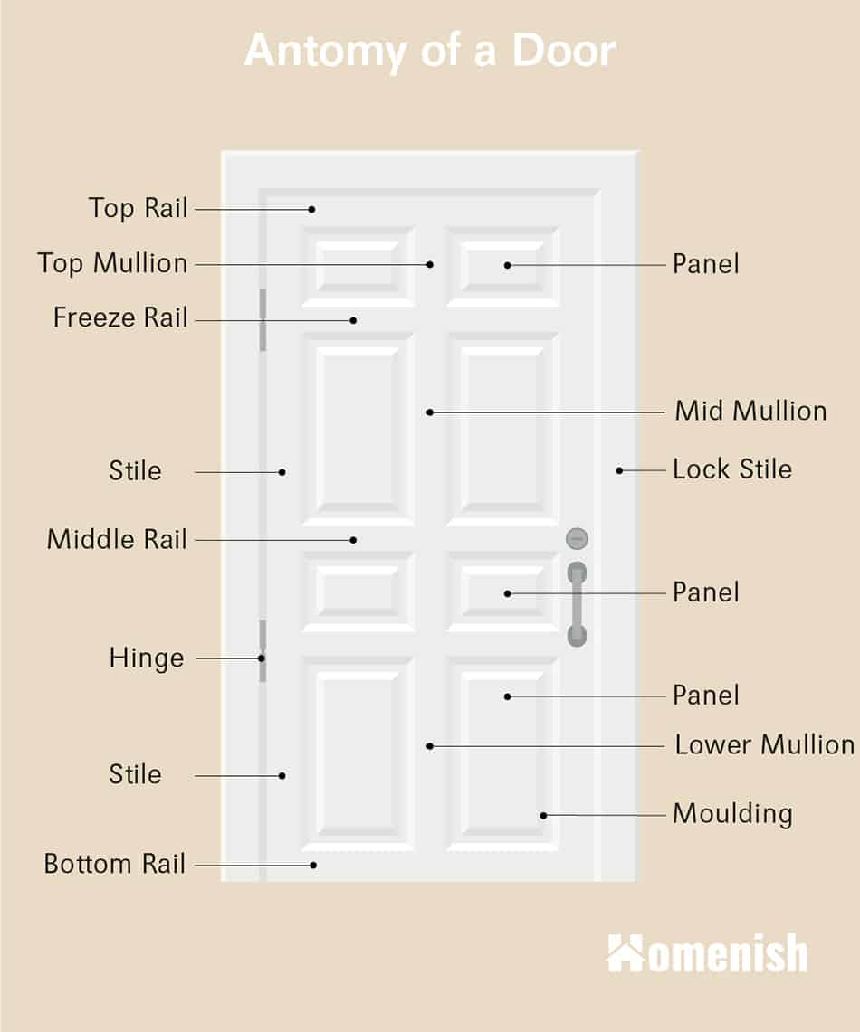 Anatomy of a door Diagram
