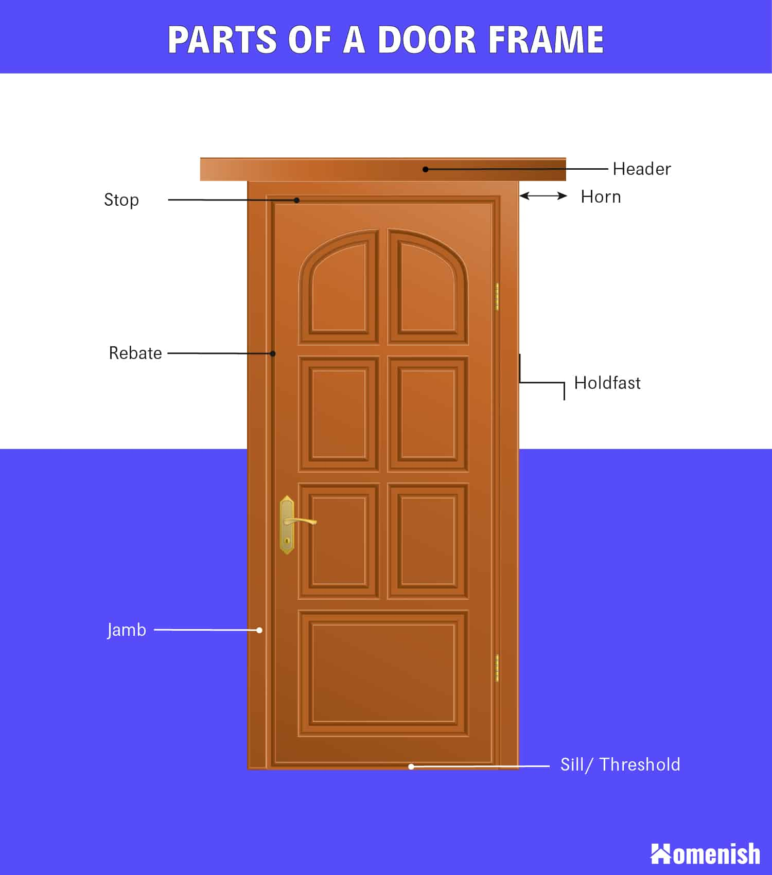 Parts of a Door Frame Diagram