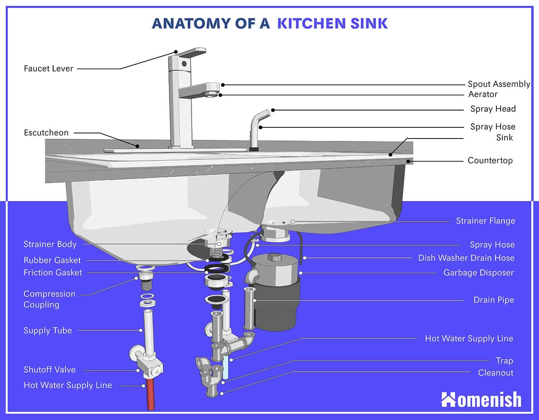 Kitchen Sink Part Diagram