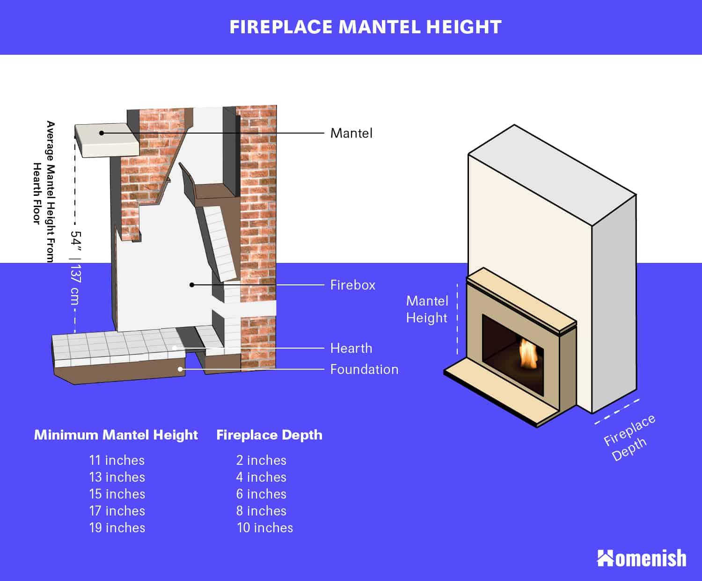 Fireplace Mantel Height Diagram