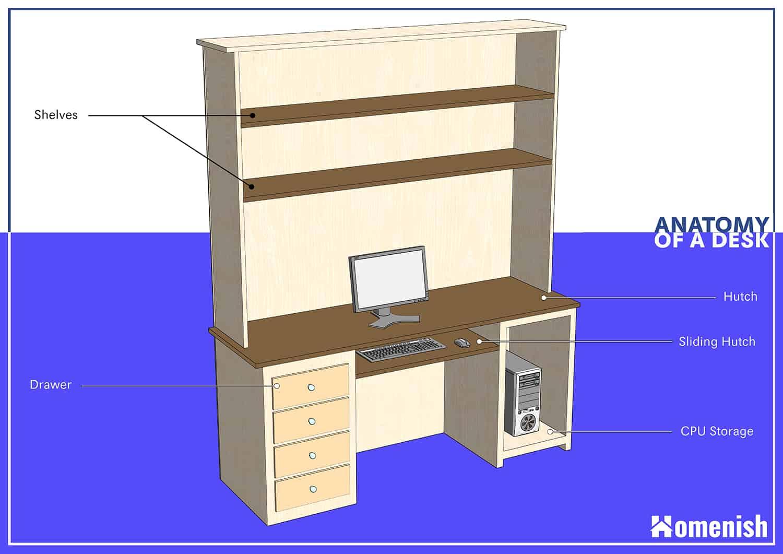 Parts of a Desk Diagram