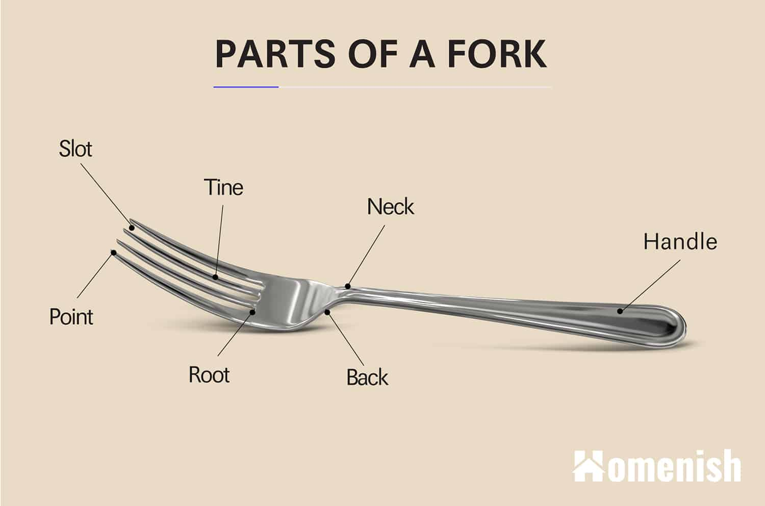 Parts of a Fork
