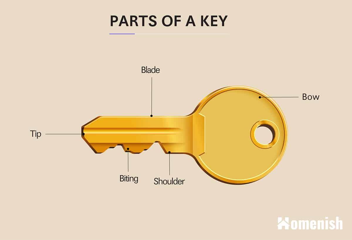 Parts of a Key Diagram