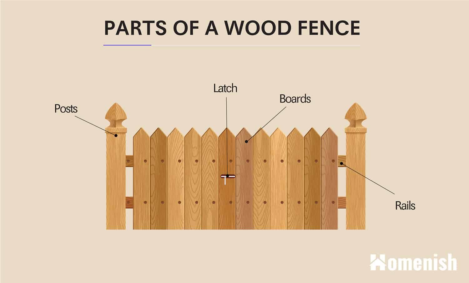 Parts of a Wood Fence
