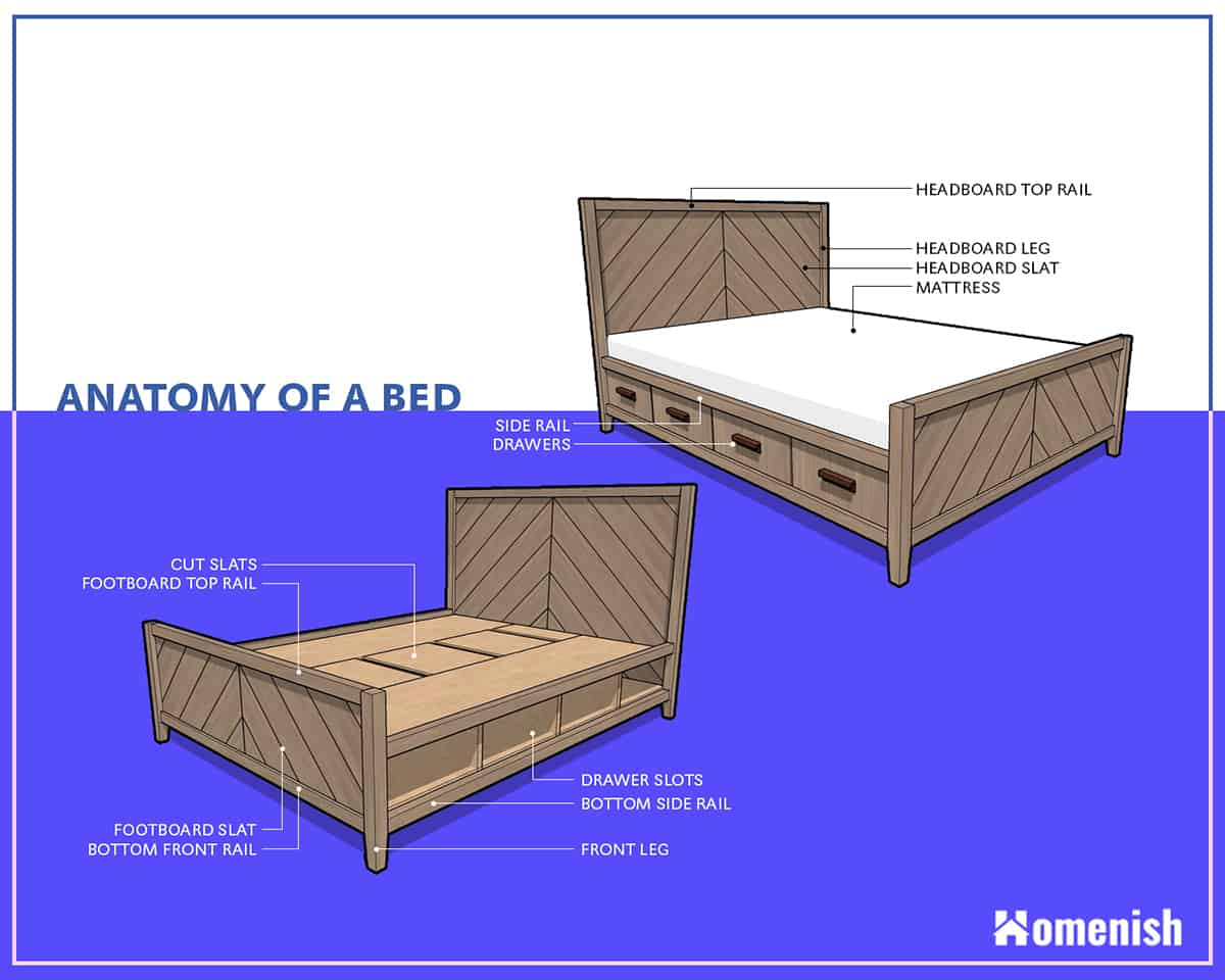 Anatomy of a Bed Diagram