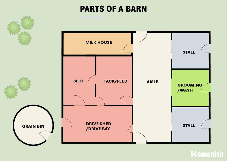 Parts of a barn Diagram & Plan