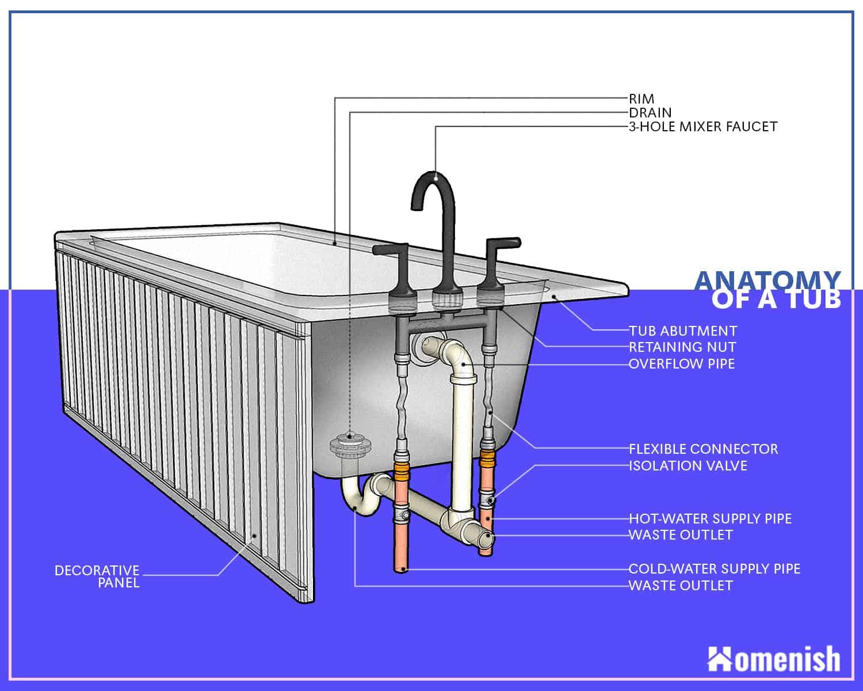 Parts of a Bathtub Diagram