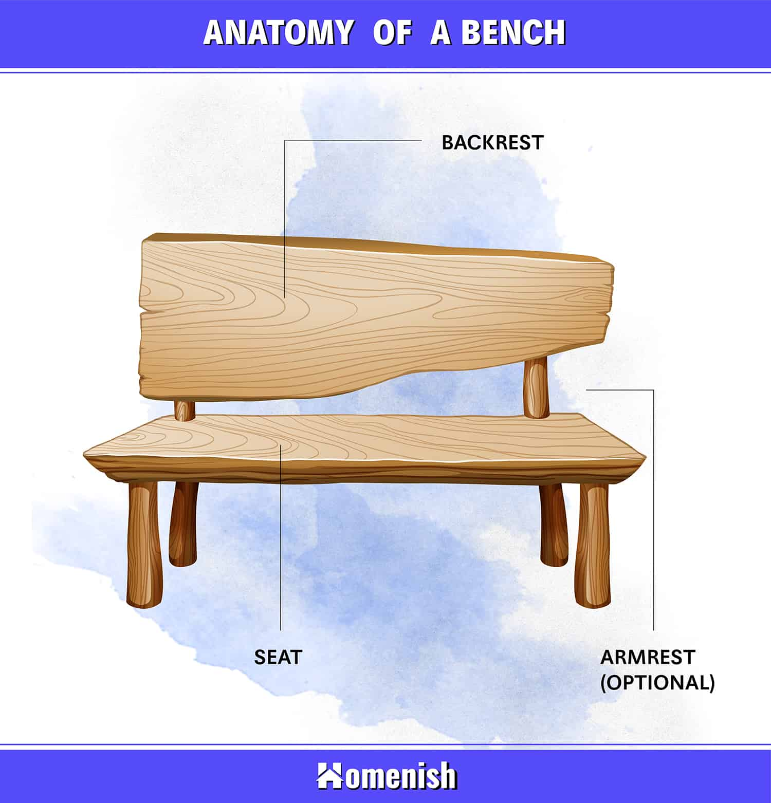 Parts of a Bench