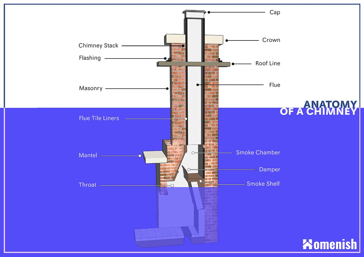 Parts of a chimney