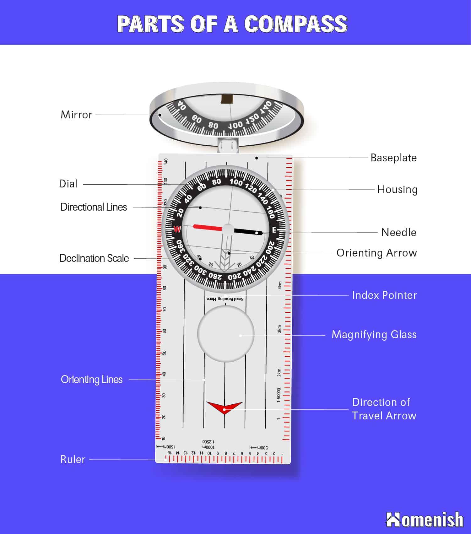 Parts of a Compass Diagram