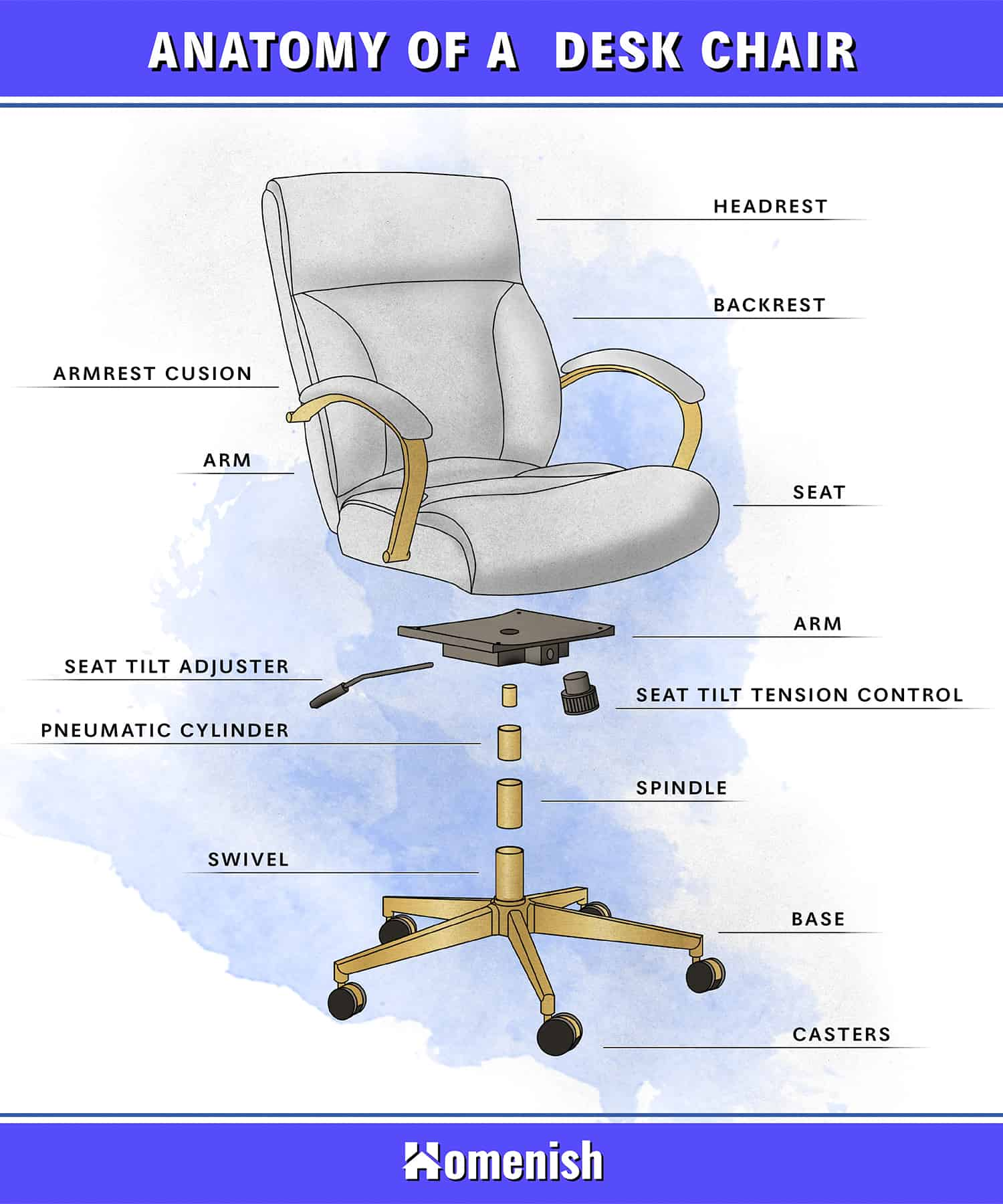 Parts of Desk Chair