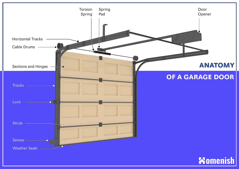 Parts of a Garage Door Diagram