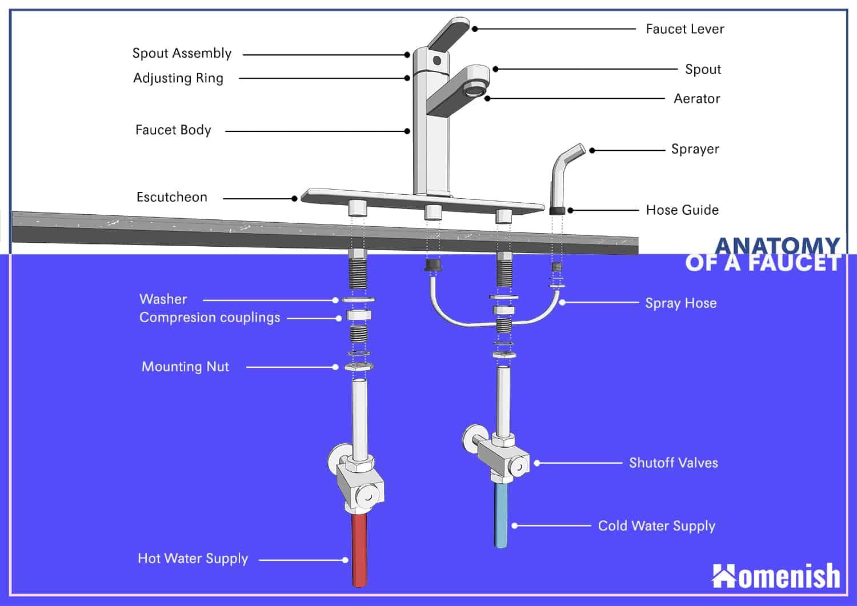 Parts of a Kitchen Faucet
