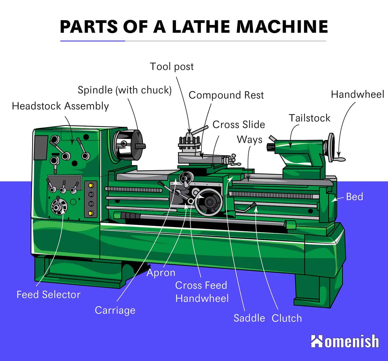 Parts of a Lathe Machine Diagram
