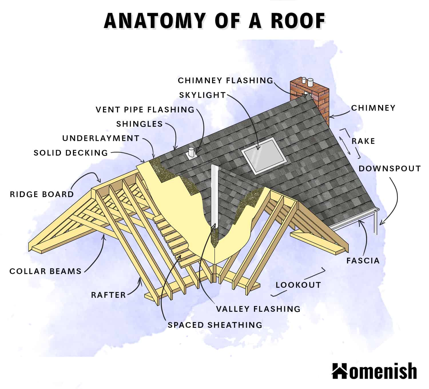 Parts of a Roof Diagram