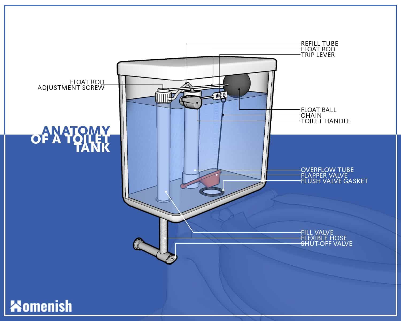 Partes del tanque de inodoro