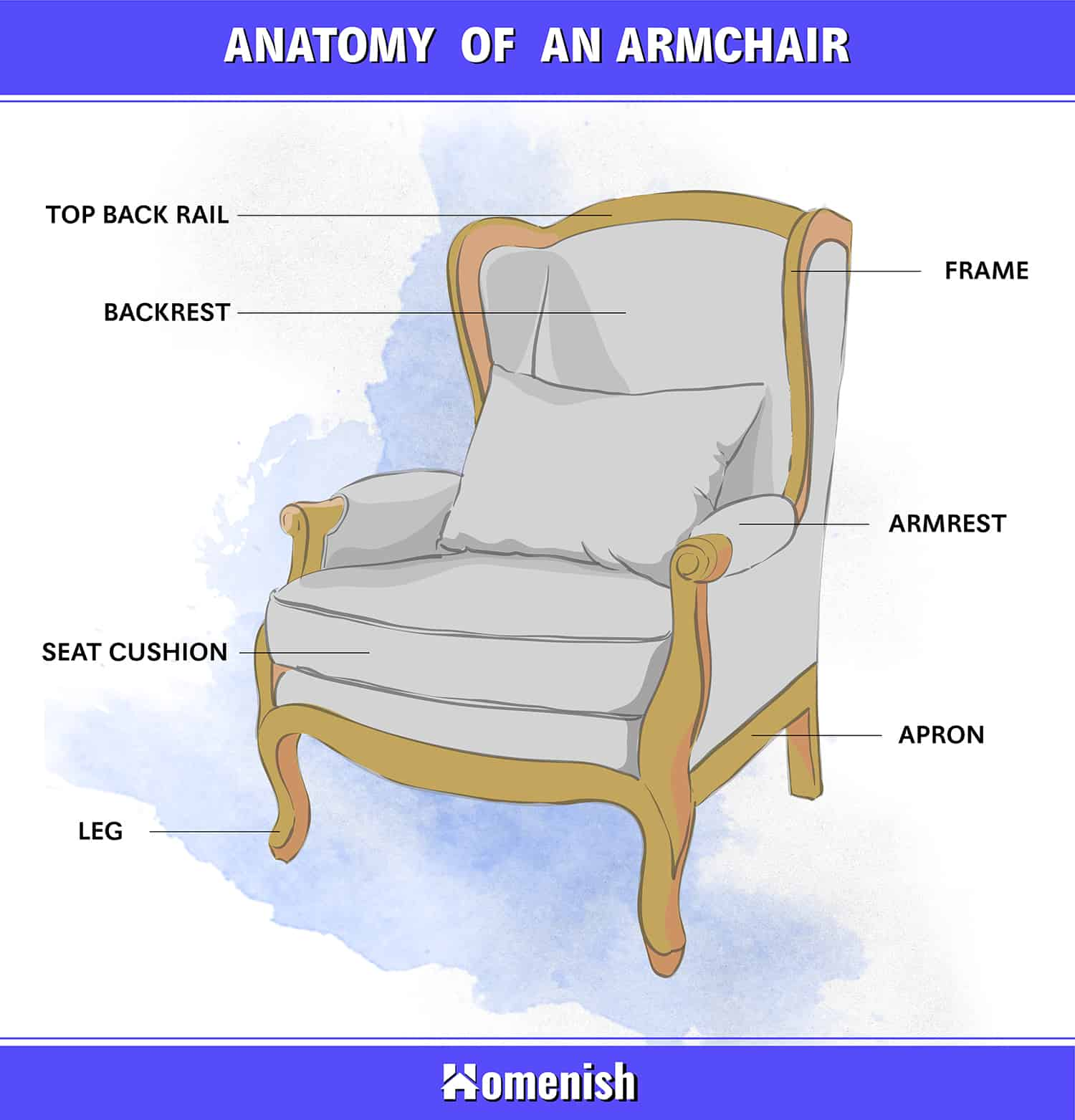 Parts of an Armchair