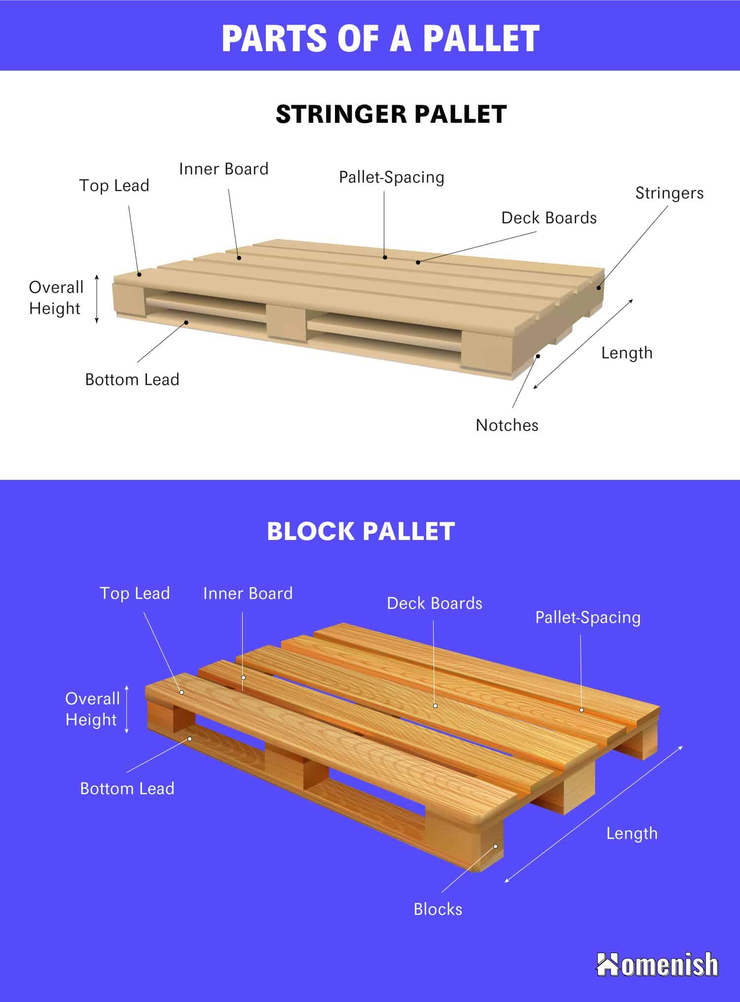 Parts of a Pallet Diagram