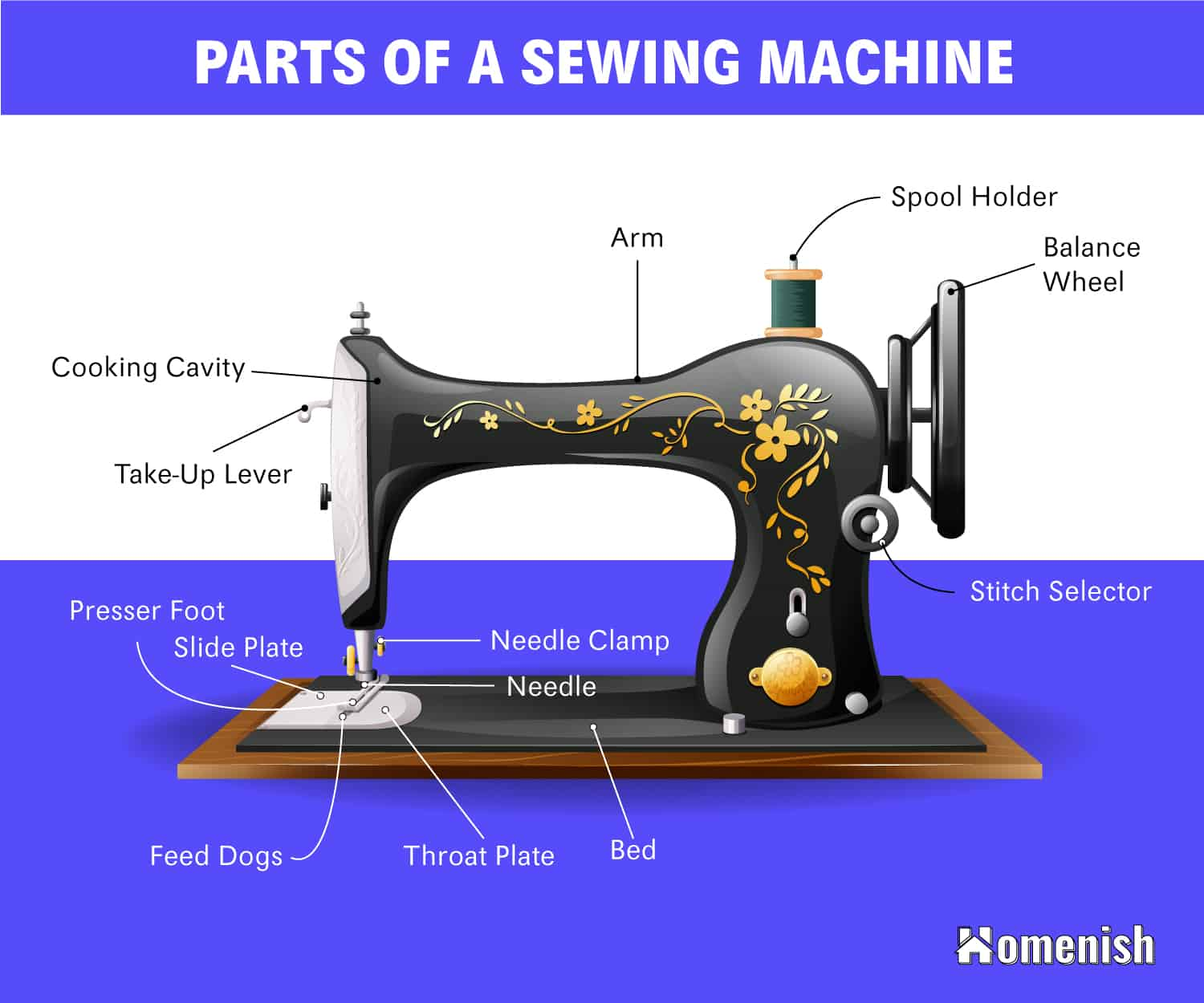 Parts of a Sewing Machine Diagram
