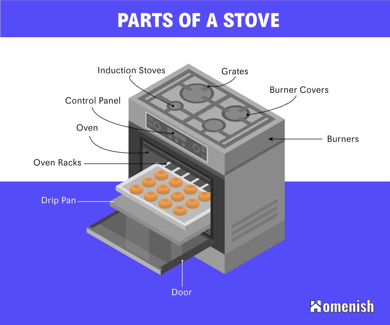 Parts of a Stove Diagram