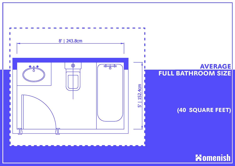 Average Full Bathroom Size