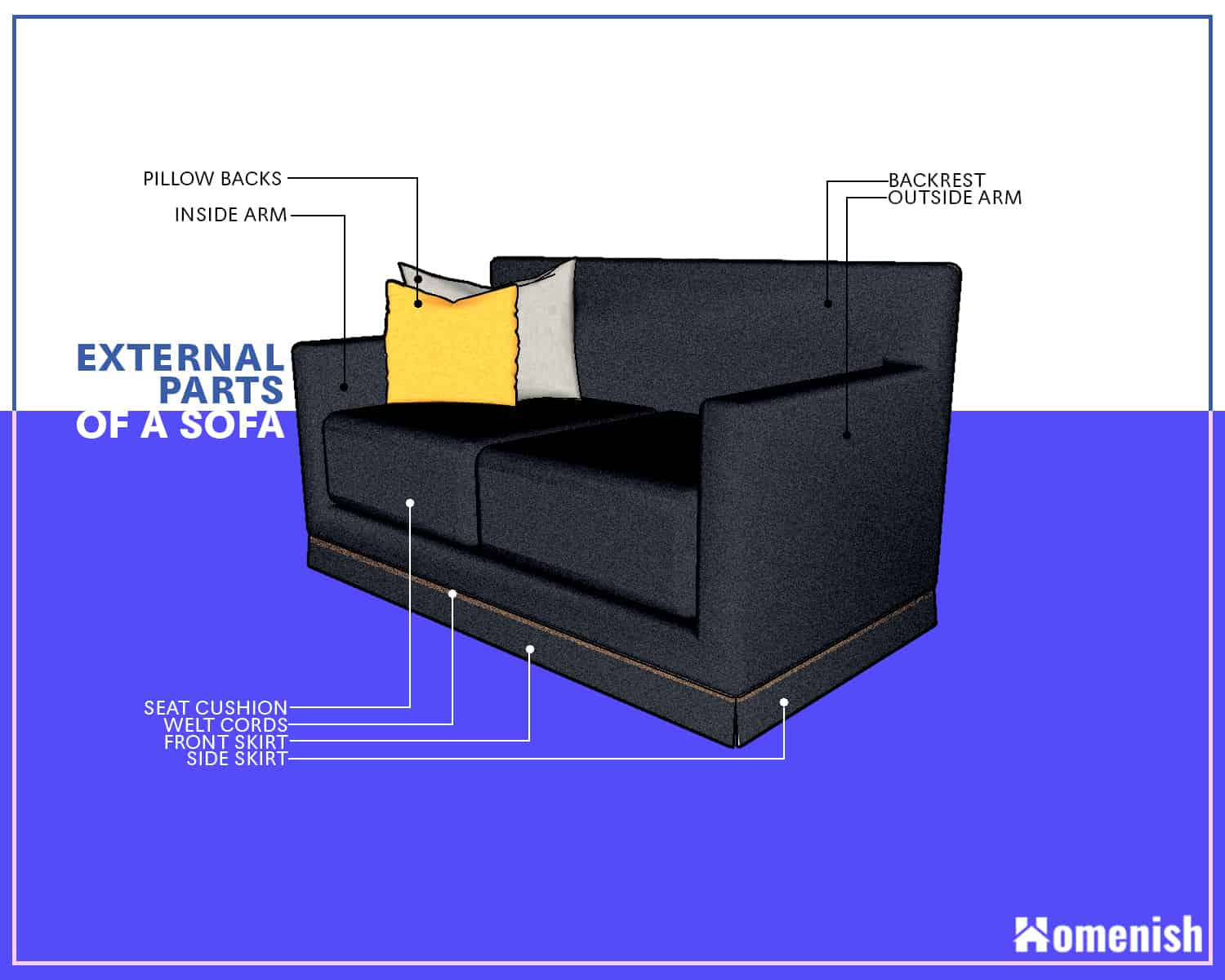 External Parts of a Sofa and Couch Diagram