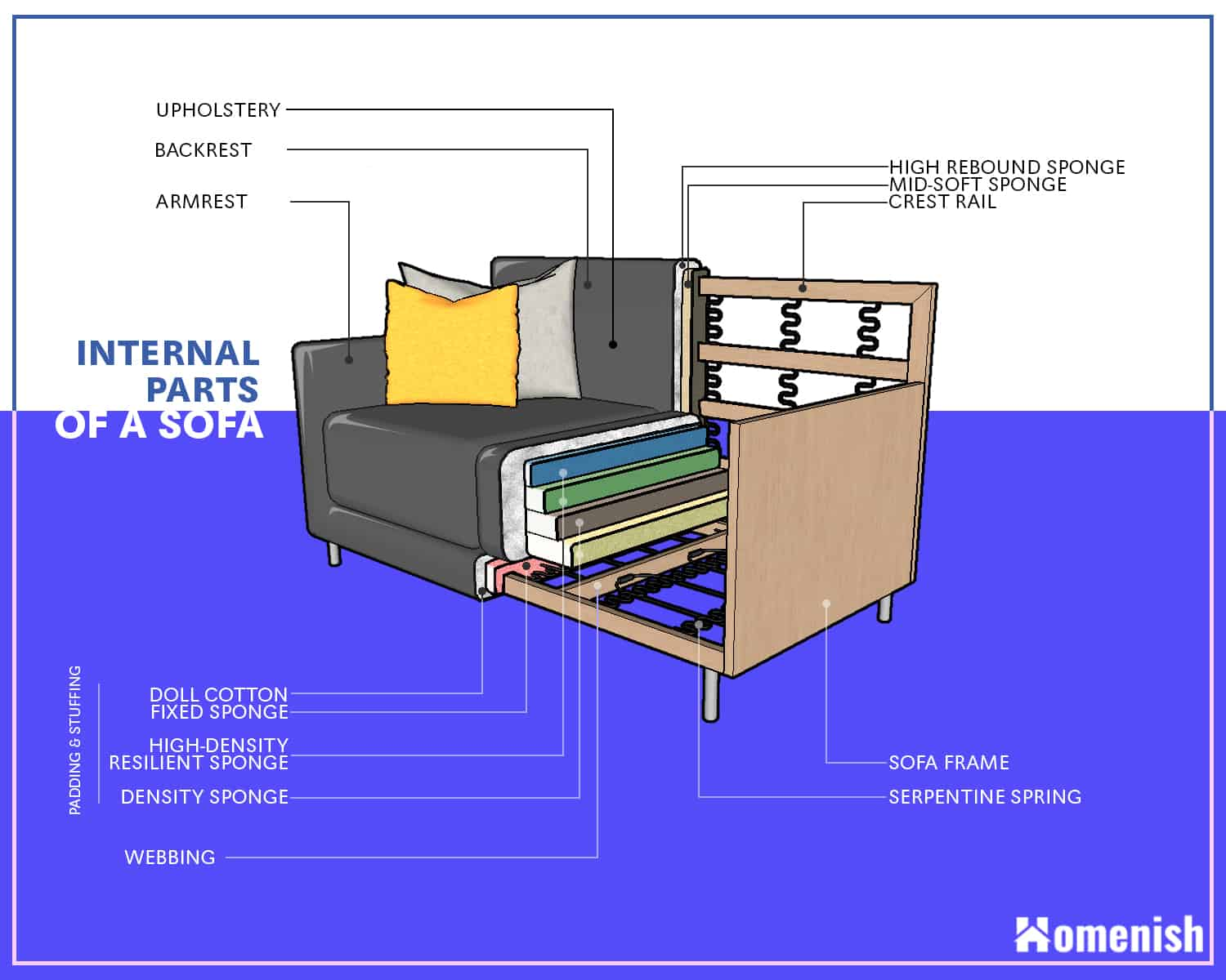 Internal Parts of a Sofa and Couch Diagram