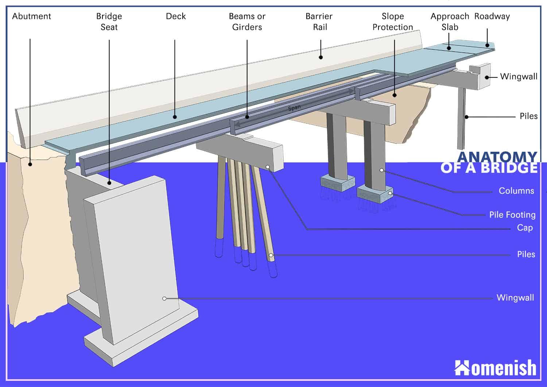 Parts of a Bridge Diagram