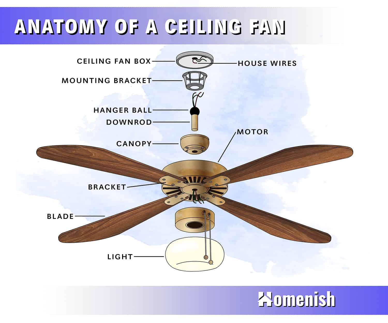 Parts of a Ceiling Fan Diagram