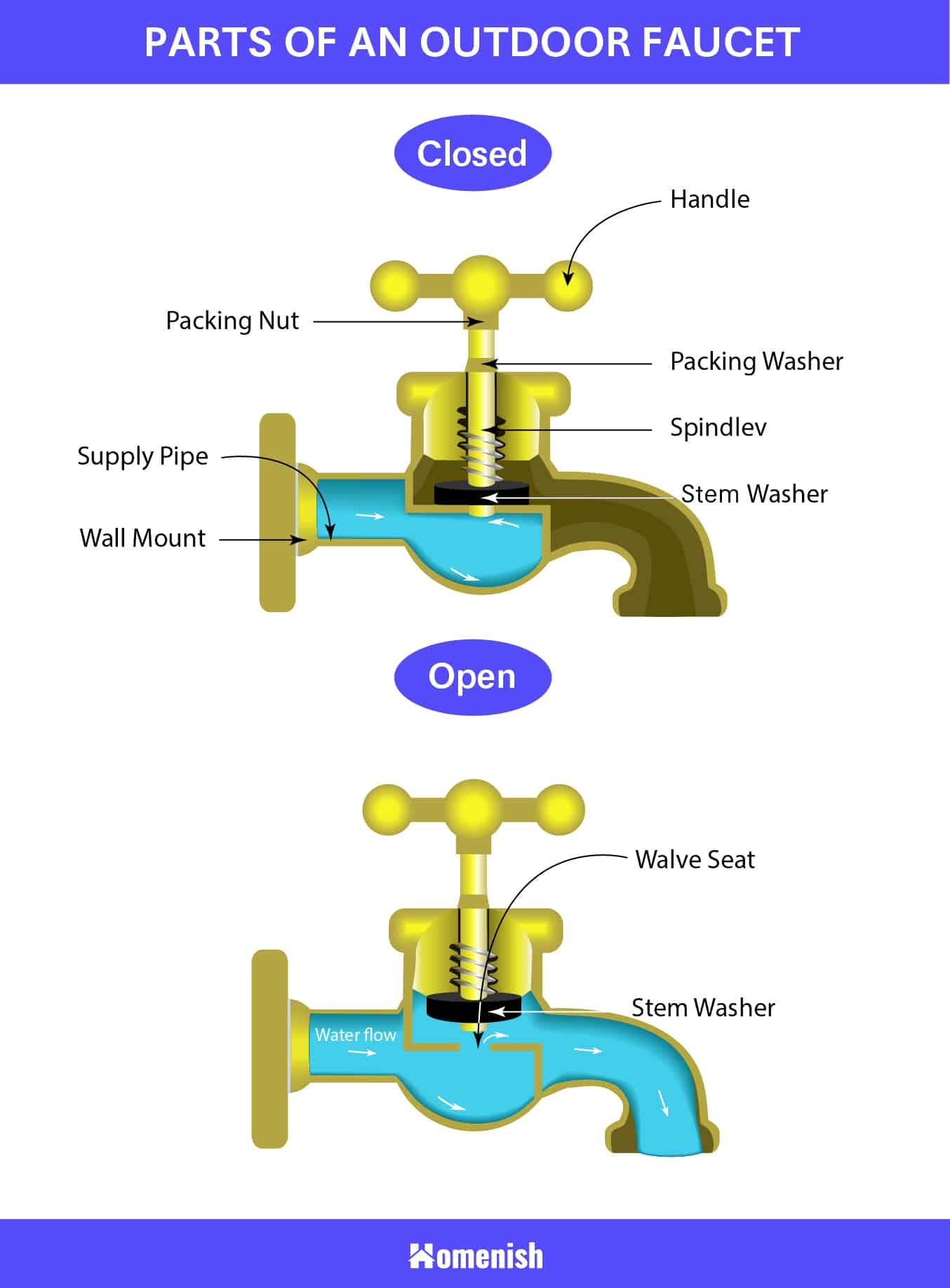 Parts of an Outdoor Faucet Diagram