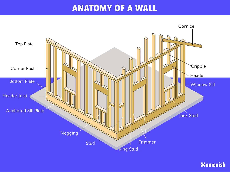 Parts of a Wall Diagram
