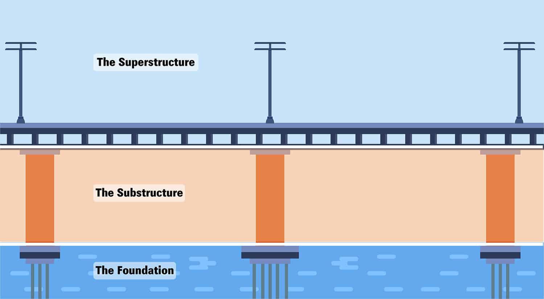 Three Major Sections of a Bridge