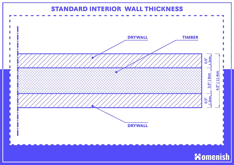 Standard Interior Wall Thickness