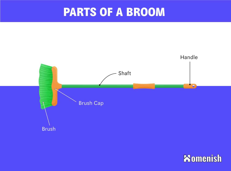 Parts of a broom Diagram