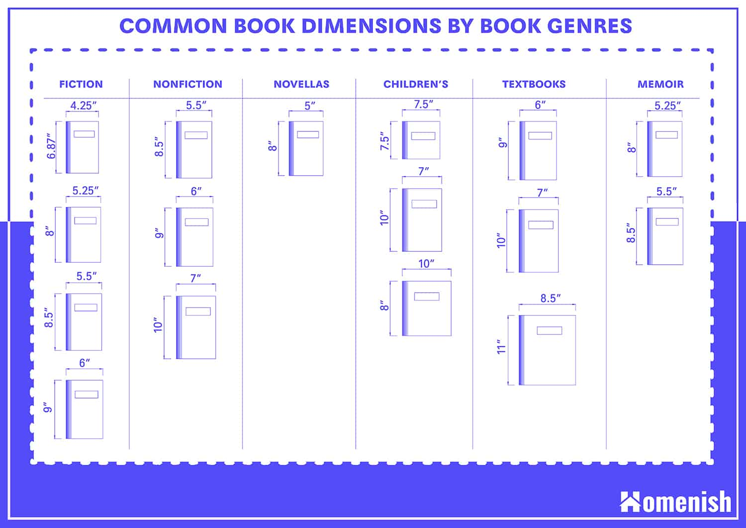 Book Dimensions by Genres