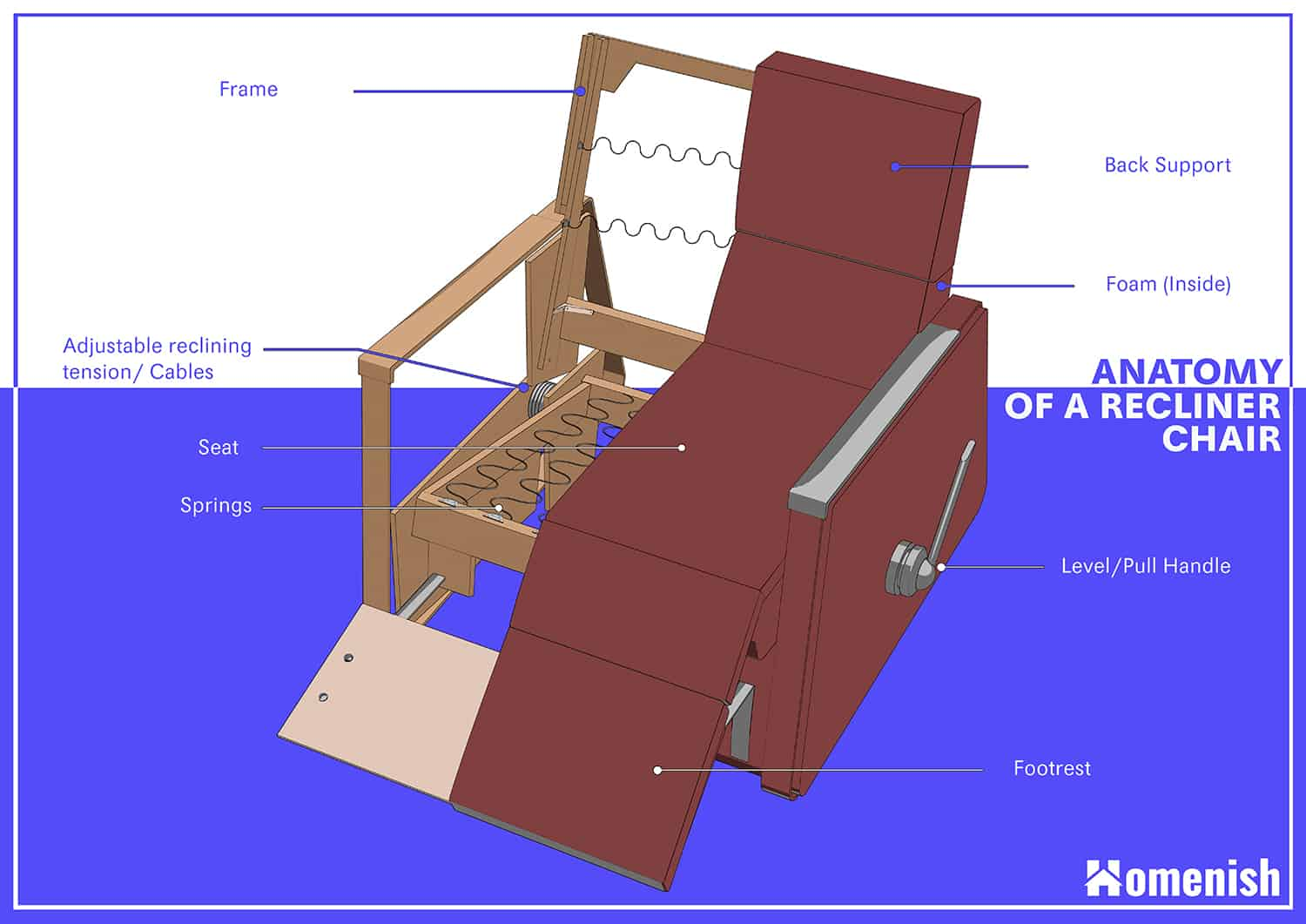 Parts of a Recliner Chair Diagram