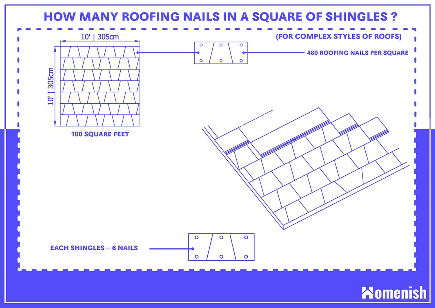 How many Roofing Nails in a Square of Shingles? (For Complex styles of roofs)
