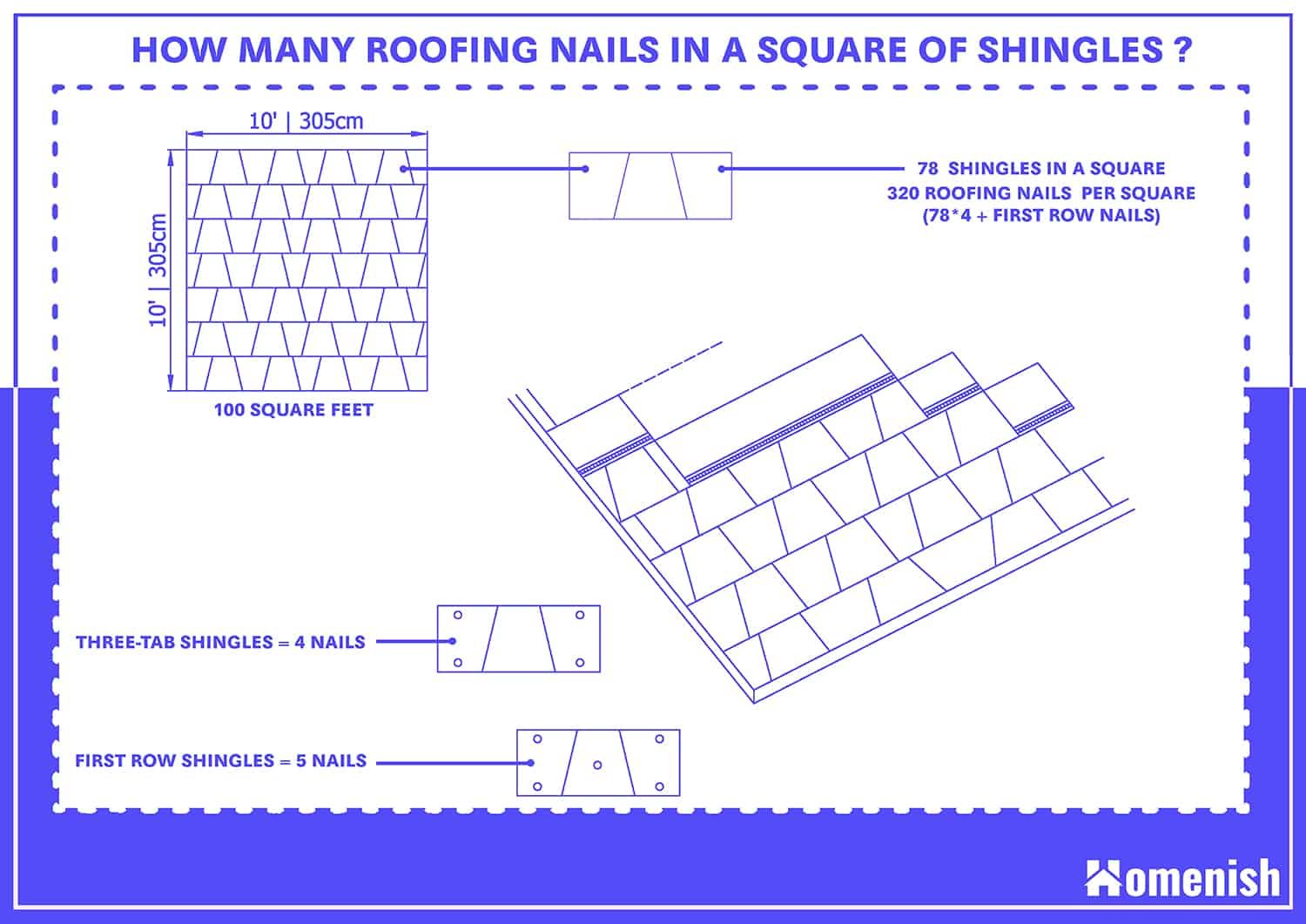 How many Roofing Nails in a Square of Shingles?