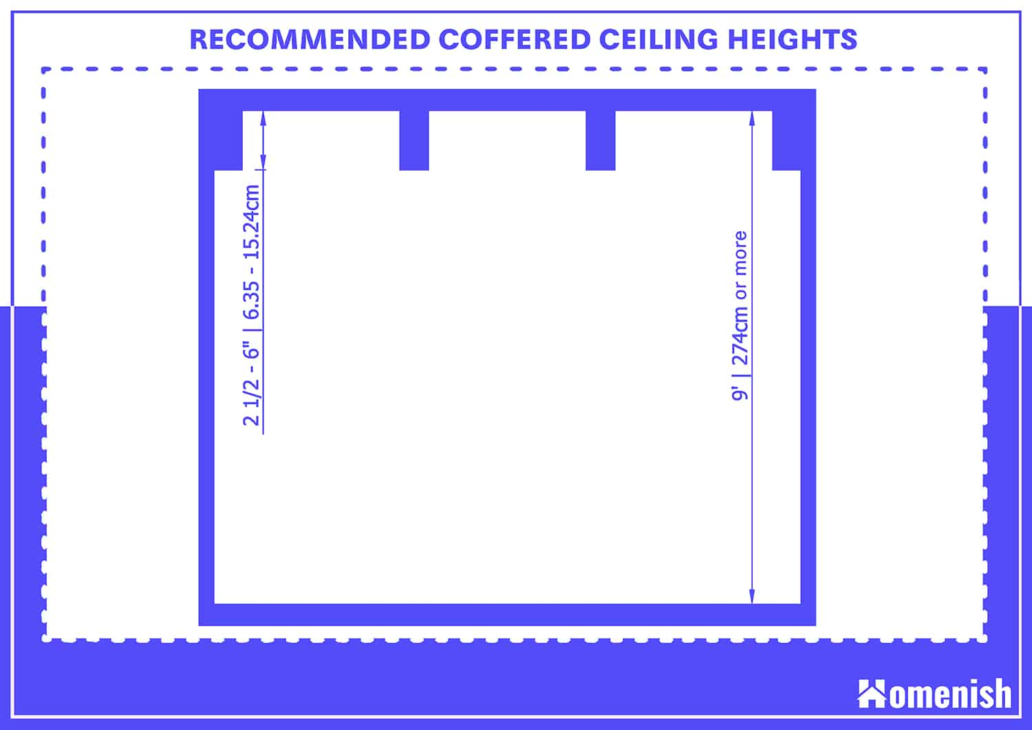Recommended Coffered Ceiling Heights