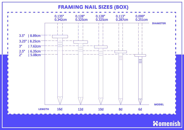 Box Nail Sizes