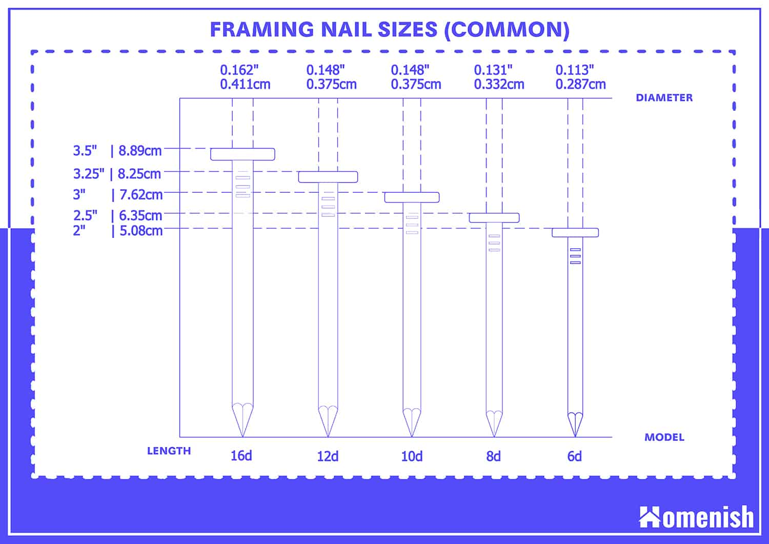Common Nails and Their Sizes
